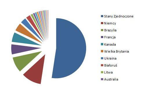Polacy na świecie - dane statystyczne